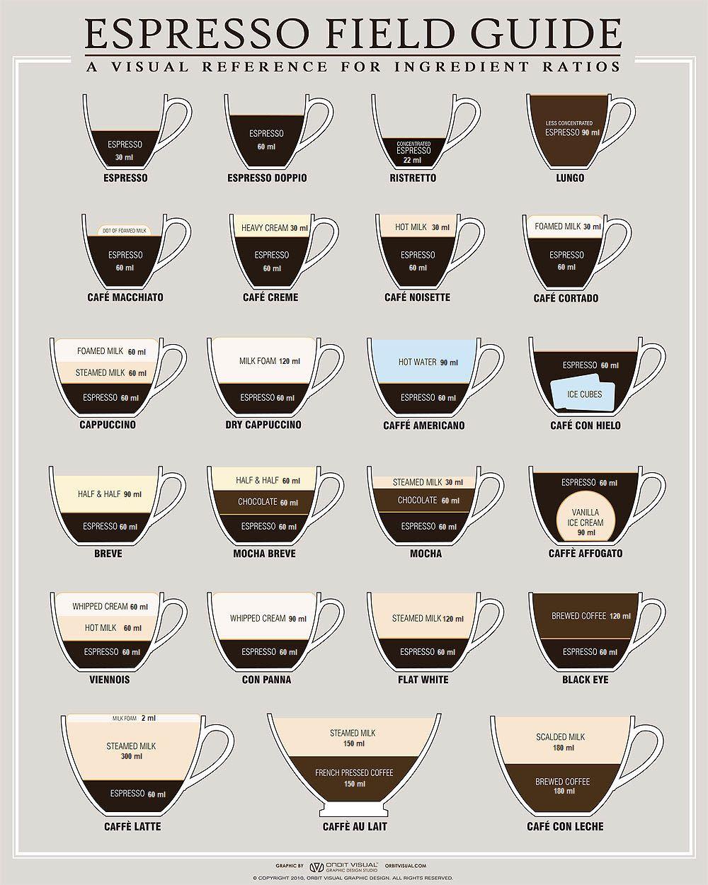 İtalyan Kahve Çeşitleri